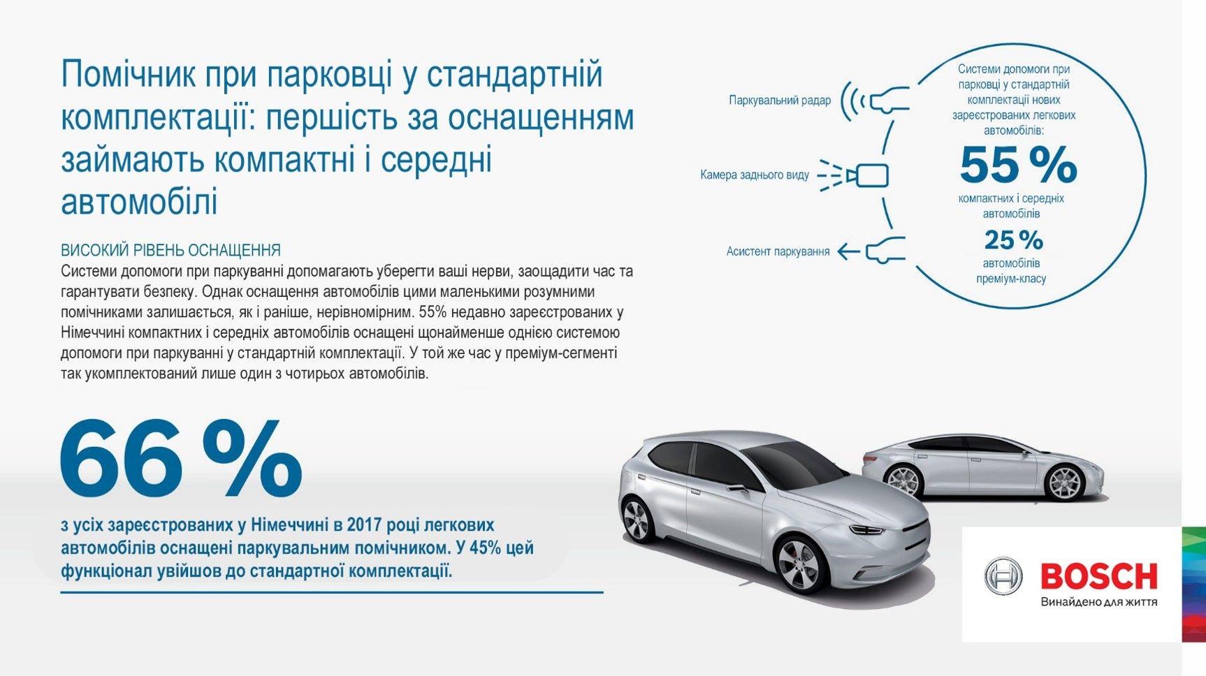 Технології в маси: в Європі компактні автомобілі вирвались у лідери за оснащенням електронними помічниками