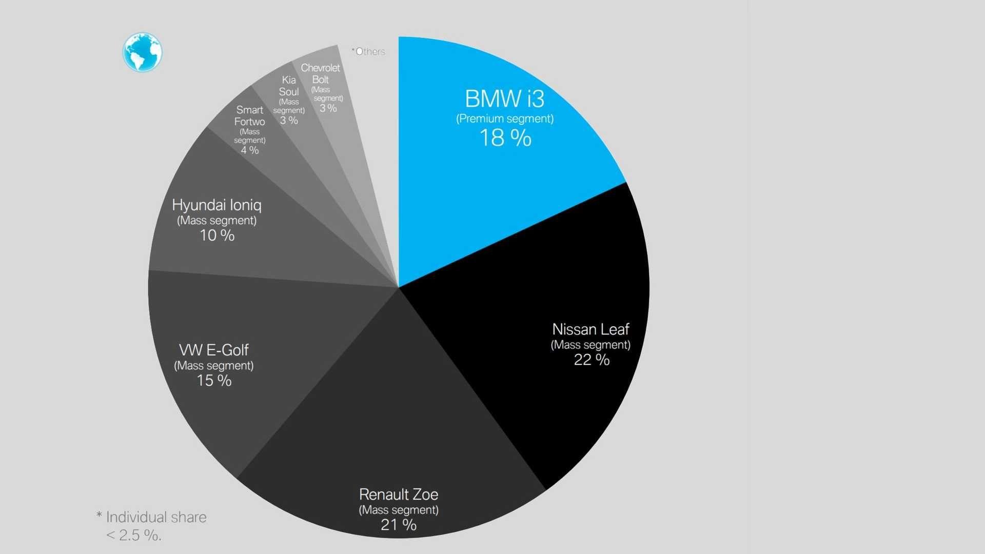 """Інфографіка: як виглядає """"пиріг"""" світового ринку електрокарів"""