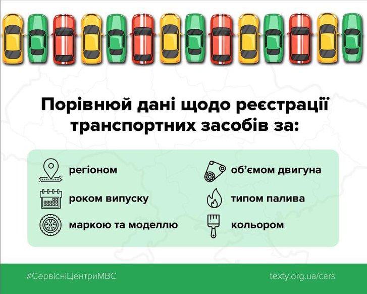 МВС виклало у відкритий доступ дані про реєстрацію автомобілів