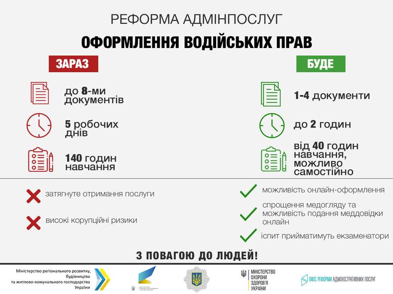 Автошколи в Україні можуть стати непотрібними