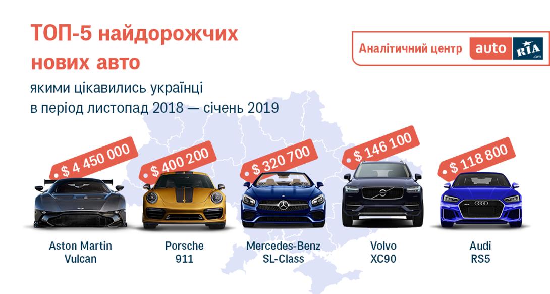 Де в Україні продають найдорожчі автомобілі