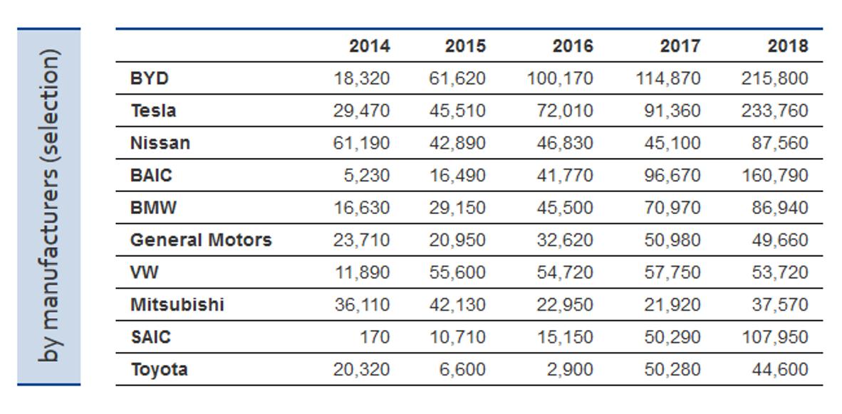Стало відомо скільки у світі електромобілів, де вони найбільш поширені та які моделі найпопулярніші