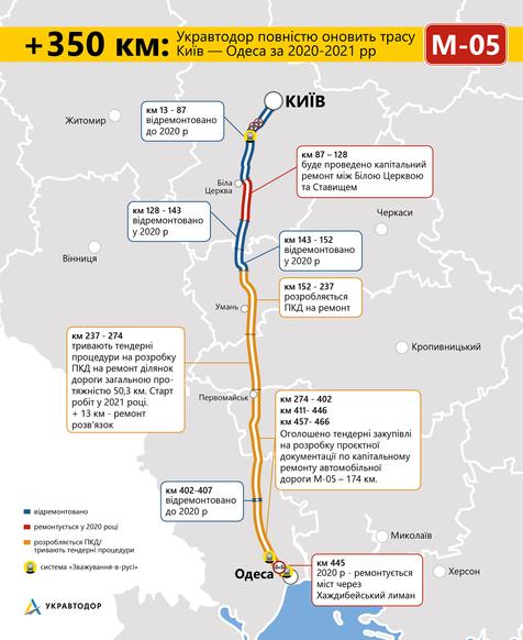 Дорогу Київ — Одеса чекає черговий ремонт