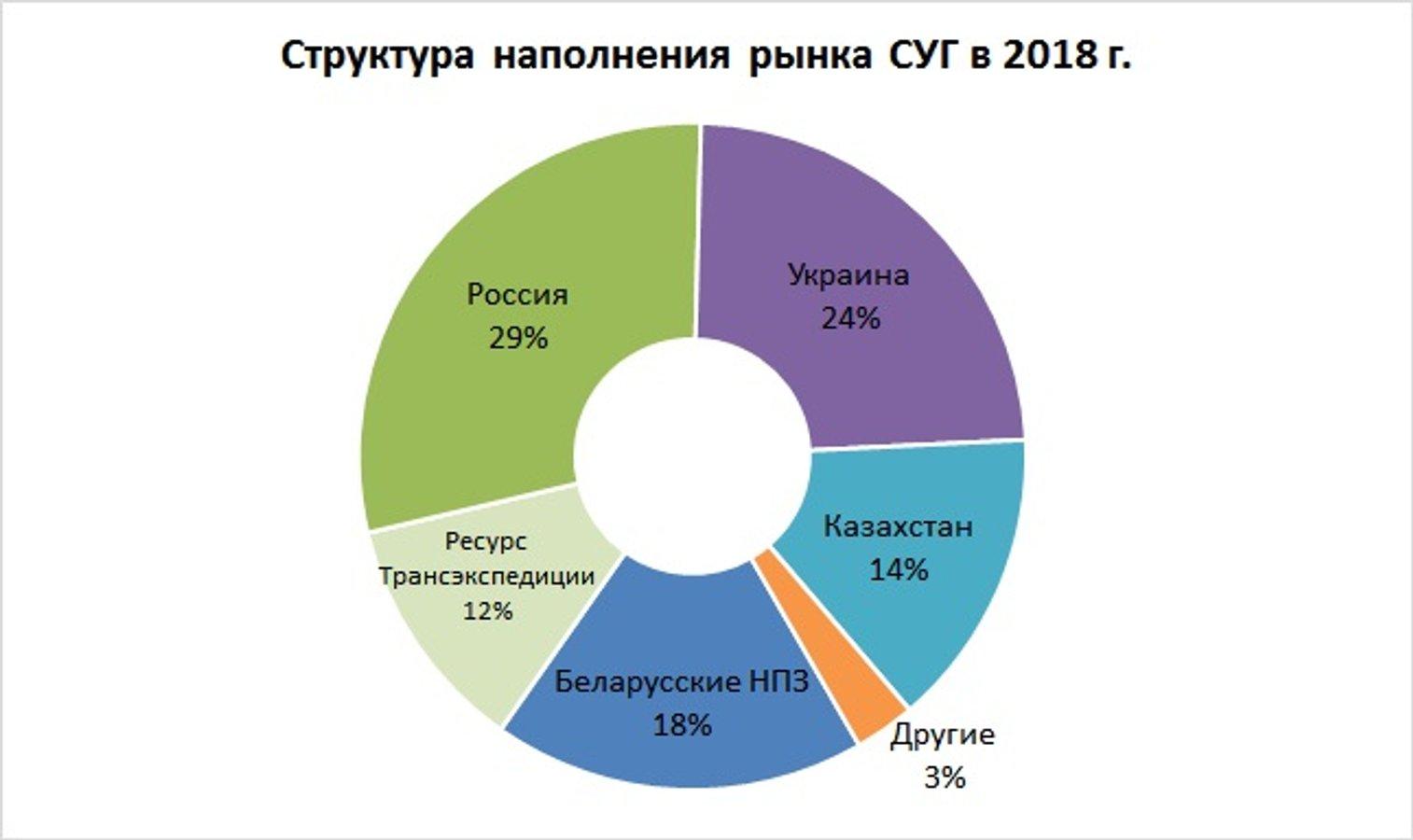 В Україні зросло споживання автомобільного газу