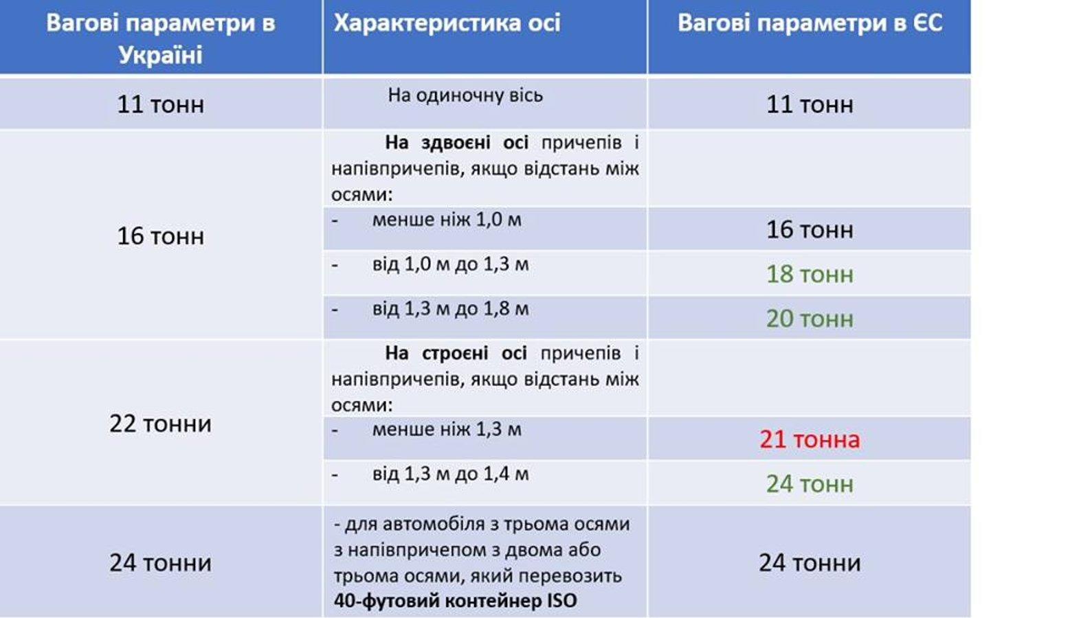 В Україні змінять правила перевезення вантажів