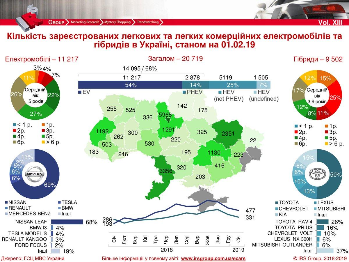 Скільки електромобілів та гібридів зареєстровано в Україні (інфографіка)