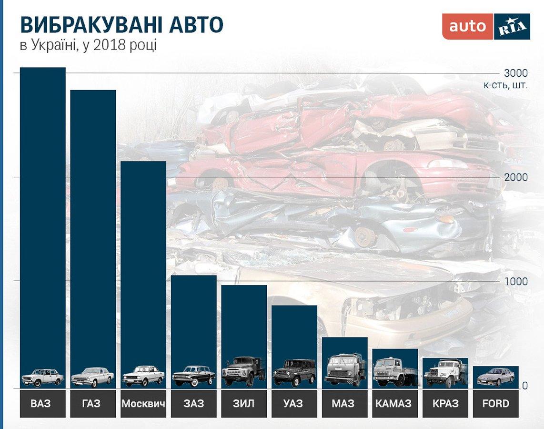 Які авто українці здають на брухт: рейтинг