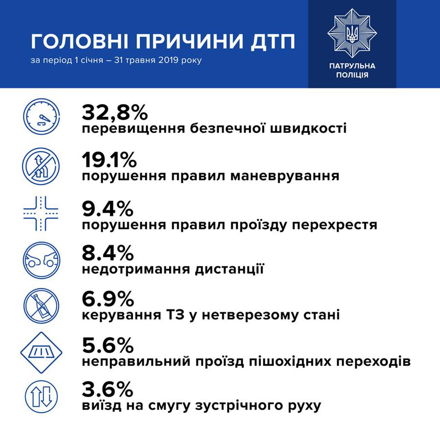 Названі головні причини аварійності в Україні: інфографка