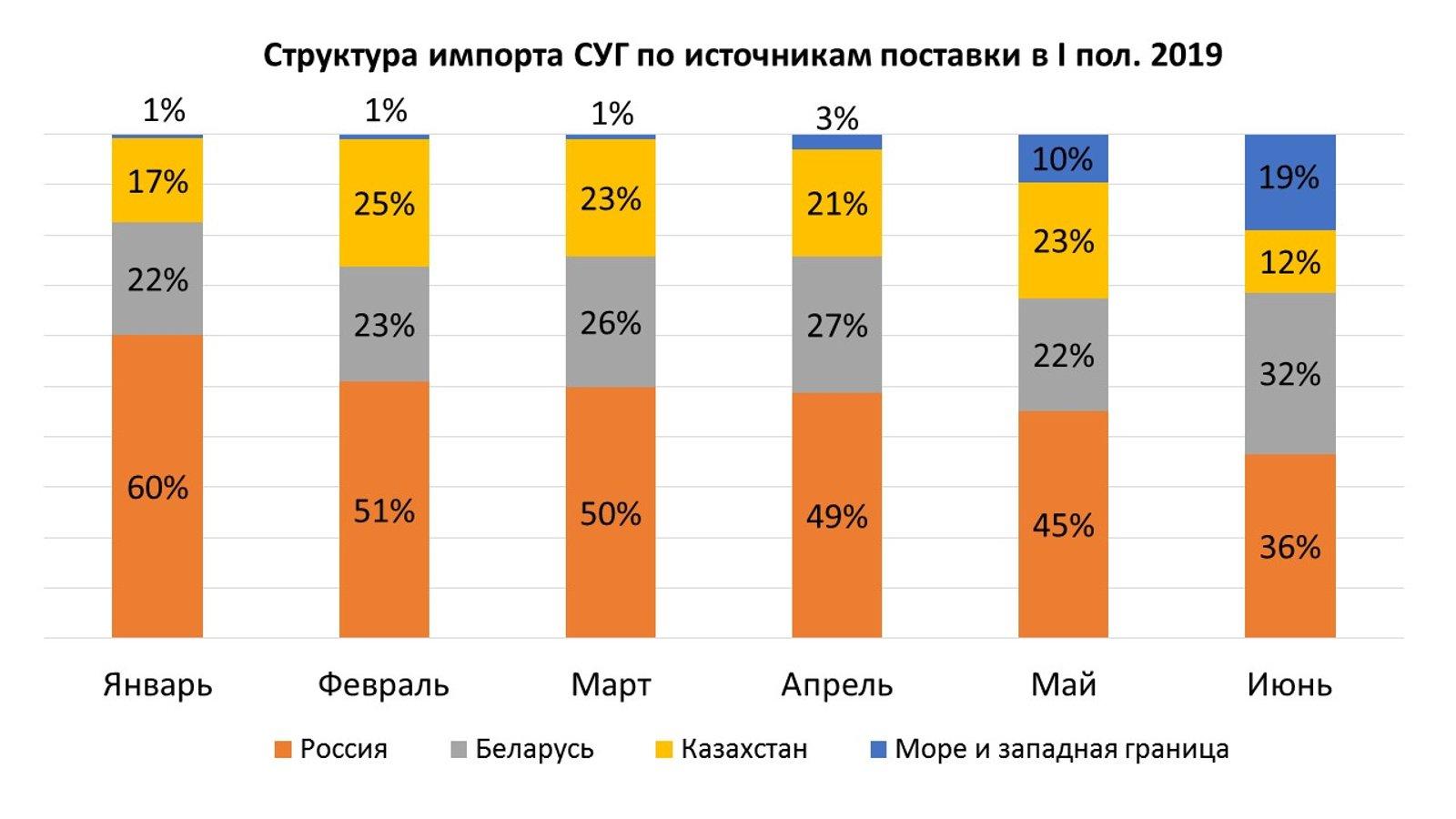Звідки завозять автогаз в Україну: інфографіка