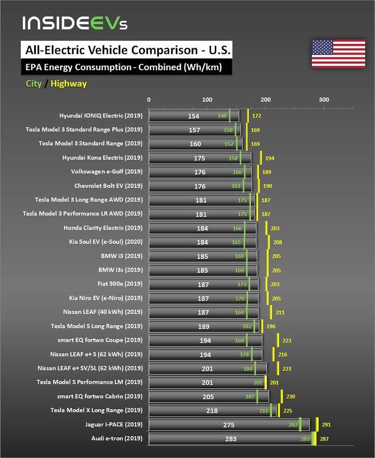 Назван самый экономичный электромобиль в мире