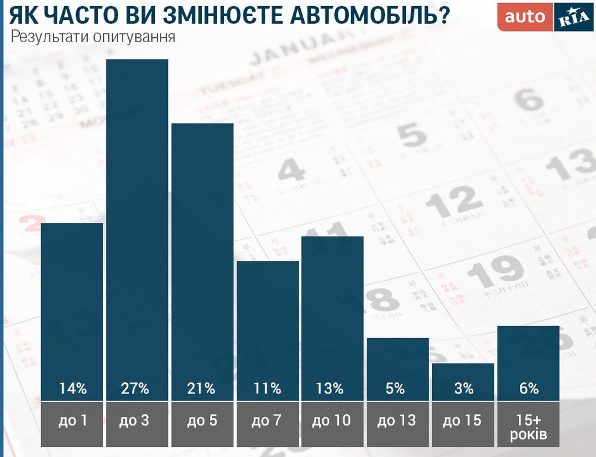 Як часто українці змінюють свої авто: несподівані результати дослідження