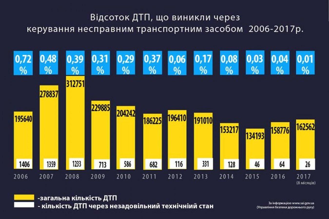 Експерт: 90% автомобілів в Україні не зможуть чесно пройти техогляд