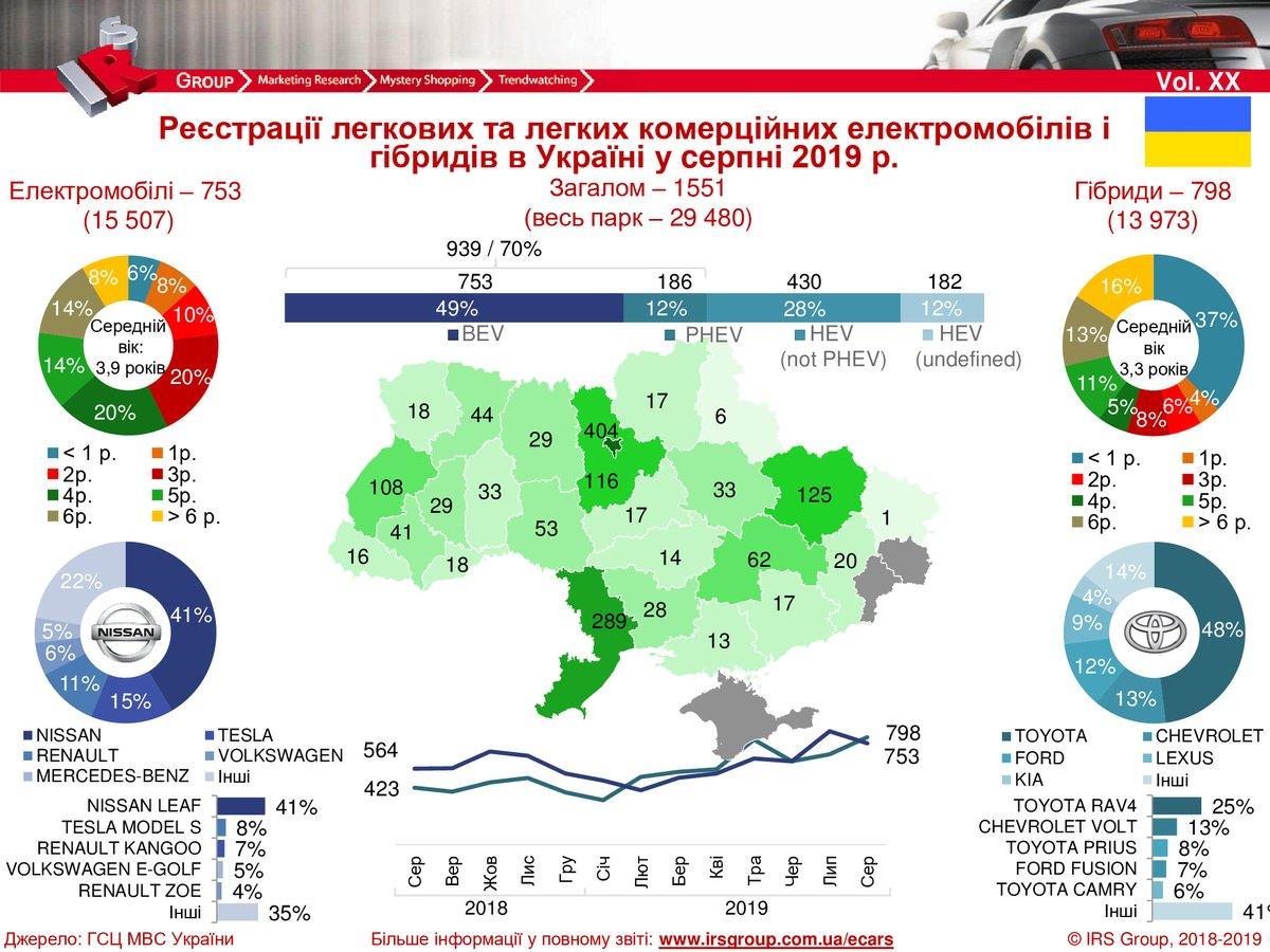 Українці купили рекордну кількість електромобілів у серпні