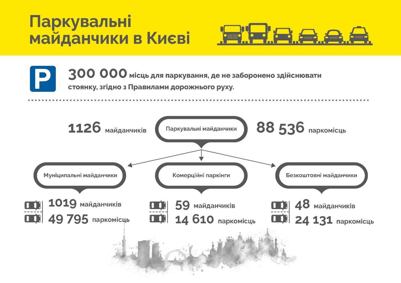 """В Києві не будуть обладнувати нові парковки, а """"зароблятимуть"""" на штрафах та евакуаторах"""