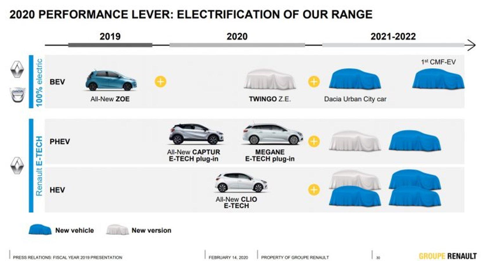 Renault випустить бюджетний електромобіль під брендом Dacia