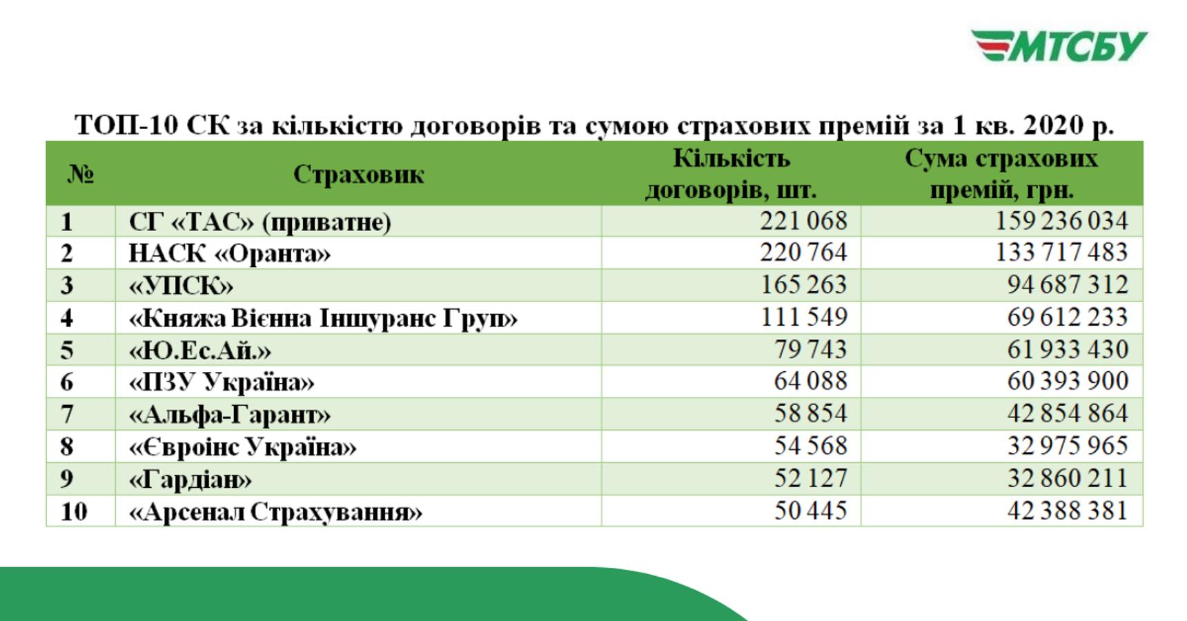 В МСТБУ назвали найбільші страхові компанії України за 1 квартал 2020 року