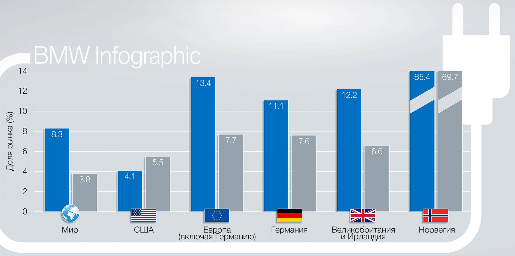 BMW оцінила ринкові успіхи своїх та чужих електрокарів
