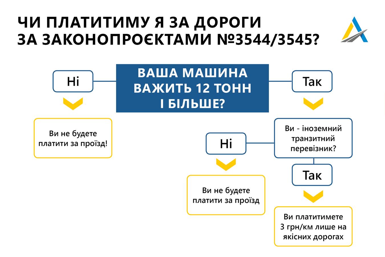 В Укравтодорі пояснили, хто буде платити за дороги