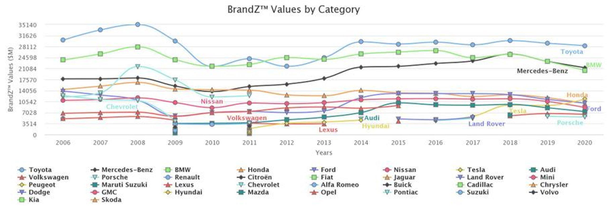 Toyota стала найдорожчим автомобільним брендом, а Tesla увійшла в ТОП 5