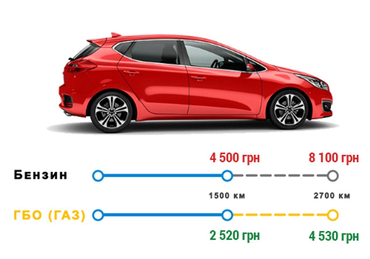 Як зробити свій автомобіль максимально економічним?