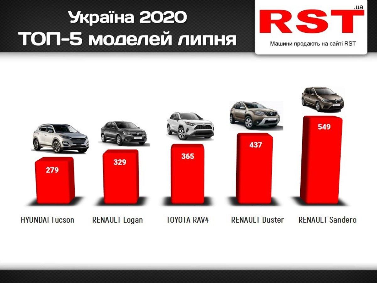 Українці витратили на нові автомобілі $260 млн за місяць