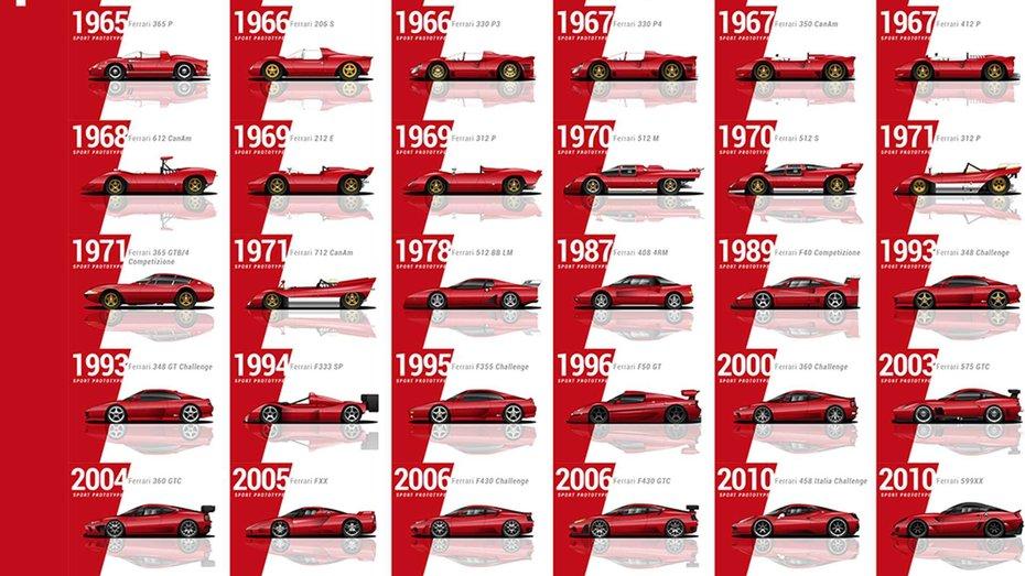 На відео показали абсолютно усі моделі Ferrari –їх 204